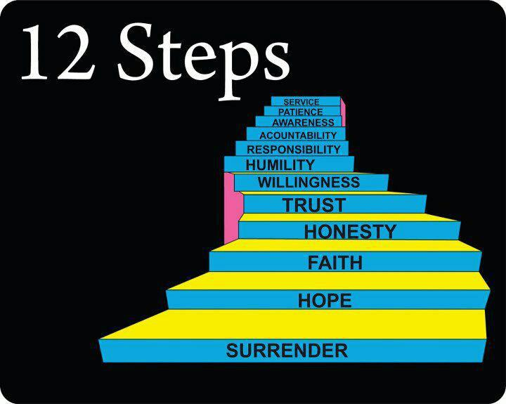 How The Alcoholics Anonymous' 12 Step Program of Recovery Helps with Emotional Dysregulation. (1/2)
