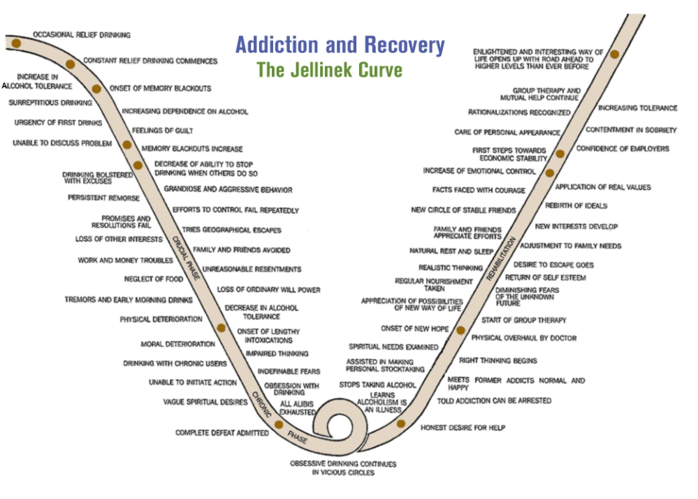 Do we have to Hit Rock Bottom to Recover?