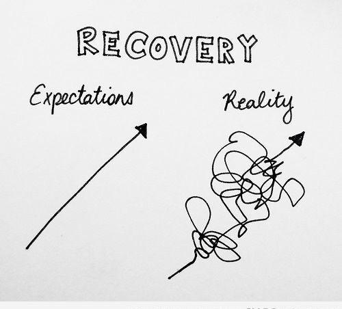 Recovery: Expectation vs Reality
